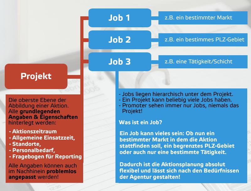 Unterschied zwischen Projekt und Job