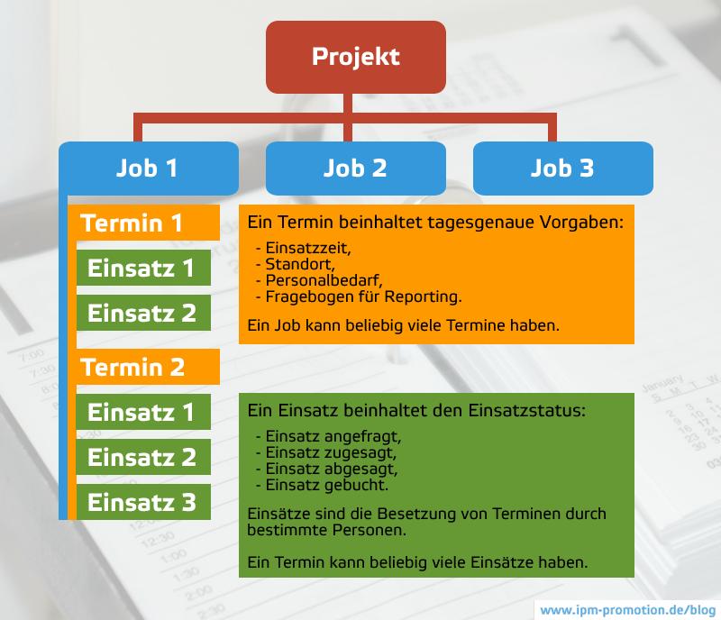 Schematische Darstellung: Projekt, Job, Termin, Einsatz