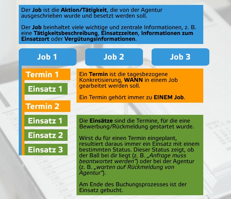 http://hilfe.ipm-promotion.de/wp-content/uploads/2016/03/Jobs-termine-Eins%C3%A4tze.png