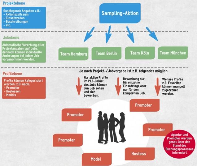 Sampling Aktion mit vier Standorten